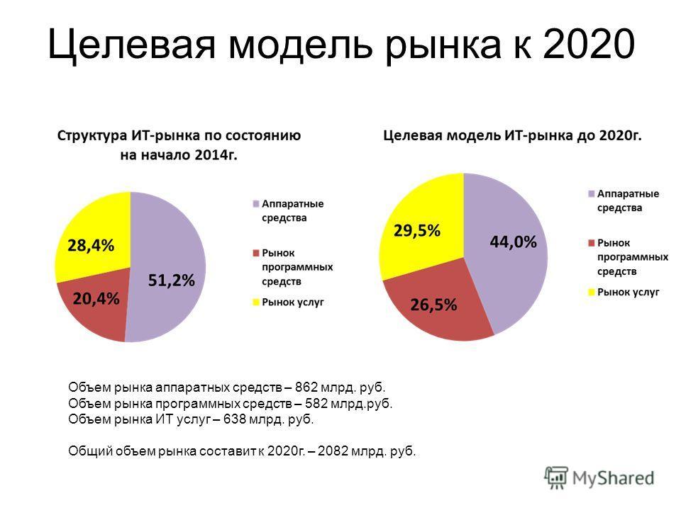 Целевая модель рынка к 2020 Объем рынка аппаратных средств – 862 млрд. руб. Объем рынка программных средств – 582 млрд.руб. Объем рынка ИТ услуг – 638 млрд. руб. Общий объем рынка составит к 2020 г. – 2082 млрд. руб.