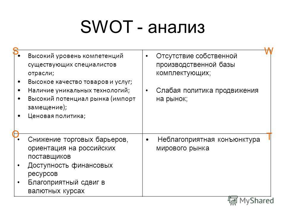 SWOT - анализ Высокий уровень компетенций существующих специалистов отрасли; Высокое качество товаров и услуг; Наличие уникальных технологий; Высокий потенциал рынка (импорт замещение); Ценовая политика; Отсутствие собственной производственной базы к
