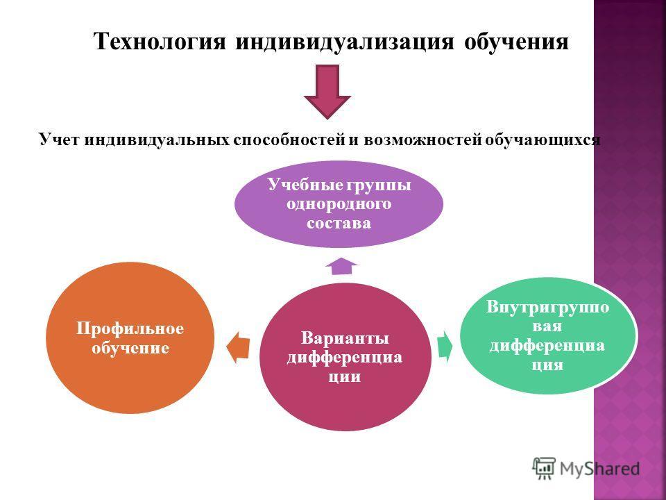 Технология индивидуализация обучения Учет индивидуальных способностей и возможностей обучающихся Варианты дифференциации Учебные группы однородного состава Внутригруппо вая дифференциация Профильное обучение