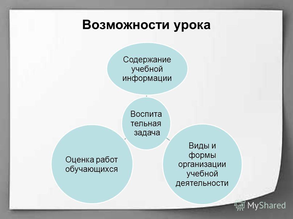 Возможности урока Воспита тельная задача Содержание учебной информации Виды и формы организации учебной деятельности Оценка работ обучающихся