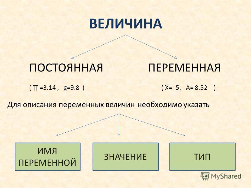 ВЕЛИЧИНА ПОСТОЯННАЯПЕРЕМЕННАЯ ( =3.14, g=9.8 ) ( X= -5, А= 8.52 ) Для описания переменных величин необходимо указать. ИМЯ ПЕРЕМЕННОЙ ТИПЗНАЧЕНИЕ