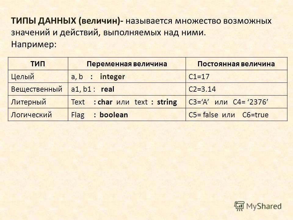 ТИПЫ ДАННЫХ (величин)- называется множество возможных значений и действий, выполняемых над ними. Например: ТИППеременная величина Постоянная величина Целыйa, b : integerC1=17 Вещественныйa1, b1 : realC2=3.14 ЛитерныйText : char или text : stringC3=A