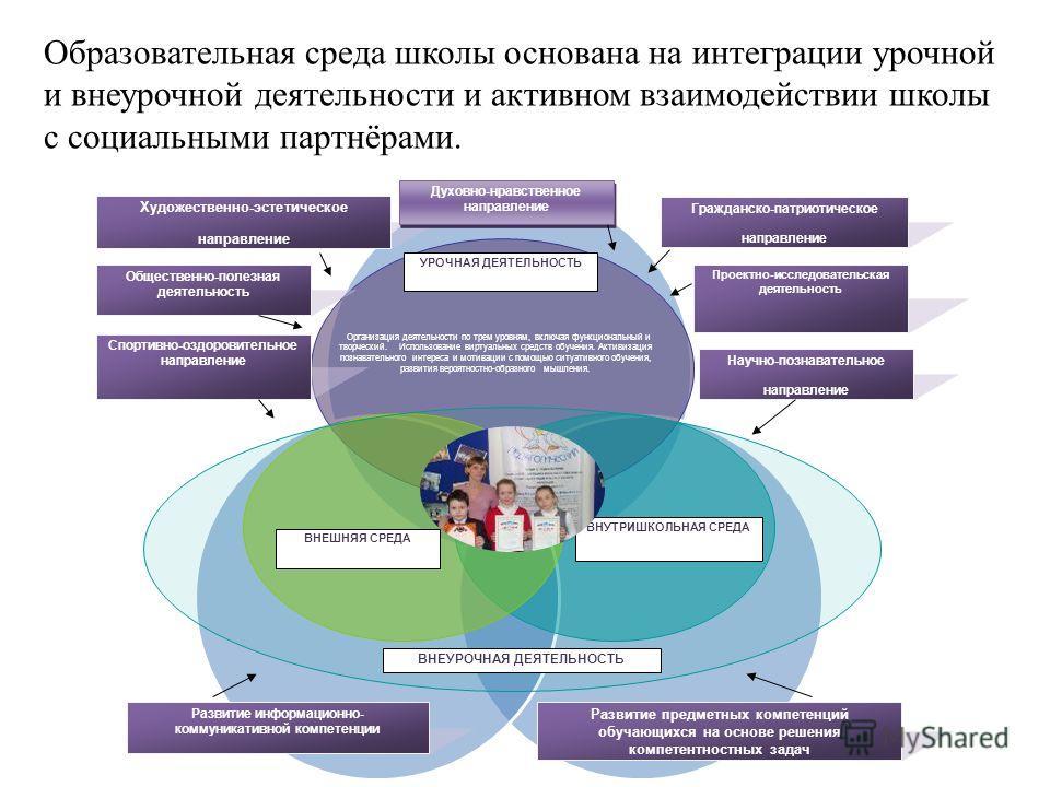 Образовательная среда школы основана на интеграции урочной и внеурочной деятельности и активном взаимодействии школы с социальными партнёрами. Организация деятельности по трем уровням, включая функциональный и творческий. Использование виртуальных ср