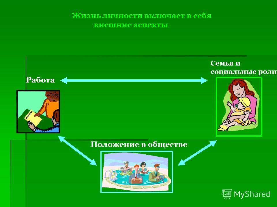 Жизнь личности включает в себя внешние аспекты Работа Положение в обществе Семья и социальные роли