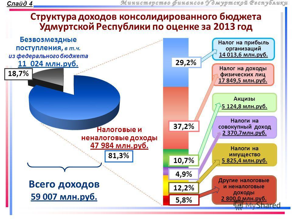 Структура доходов консолидированного бюджета Удмуртской Республики по оценке за 2013 год Безвозмездные поступления, в т.ч. из федерального бюджета 11 024 млн.руб. Налог на прибыль организаций 14 013,6 млн.руб. Налог на доходы физических лиц 17 849,5