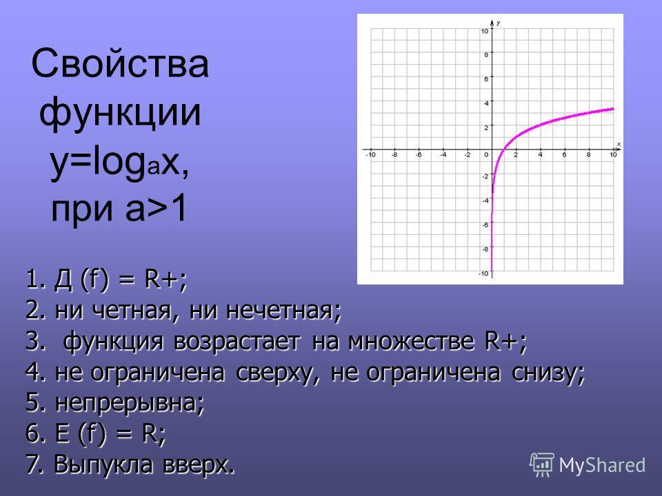 Свойства функции y=log a x, при a>1 1. Д (f) = R+; 2. ни четная, ни нечетная; 3. функция возрастает на множестве R+; 4. не ограничена сверху, не ограничена снизу; 5. непрерывна; 6. E (f) = R; 7. Выпукла вверх.