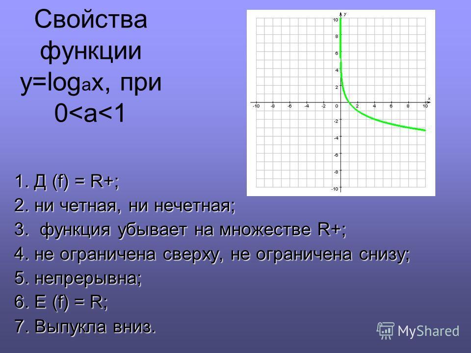 1. Д (f) = R+; 2. ни четная, ни нечетная; 3. функция убывает на множестве R+; 4. не ограничена сверху, не ограничена снизу; 5. непрерывна; 6. E (f) = R; 7. Выпукла вниз. Свойства функции y=log a x, при 0