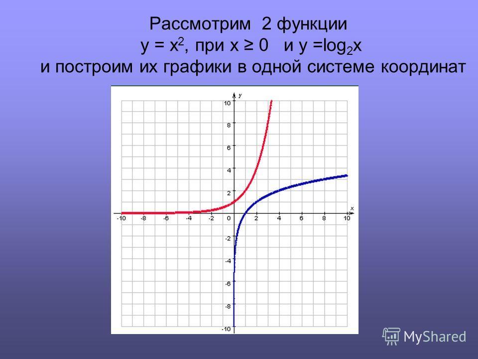 Рассмотрим 2 функции y = x 2, при х 0 и y =log 2 x и построим их графики в одной системе координат