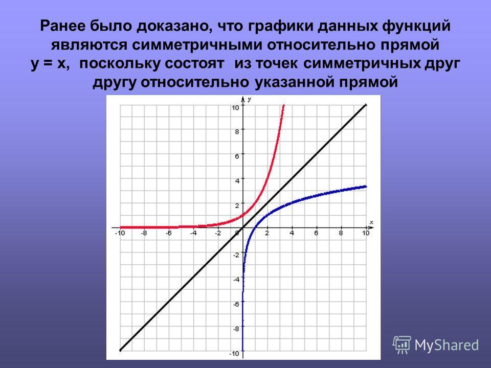 Ранее было доказано, что графики данных функций являются симметричными относительно прямой y = x, поскольку состоят из точек симметричных друг другу относительно указанной прямой