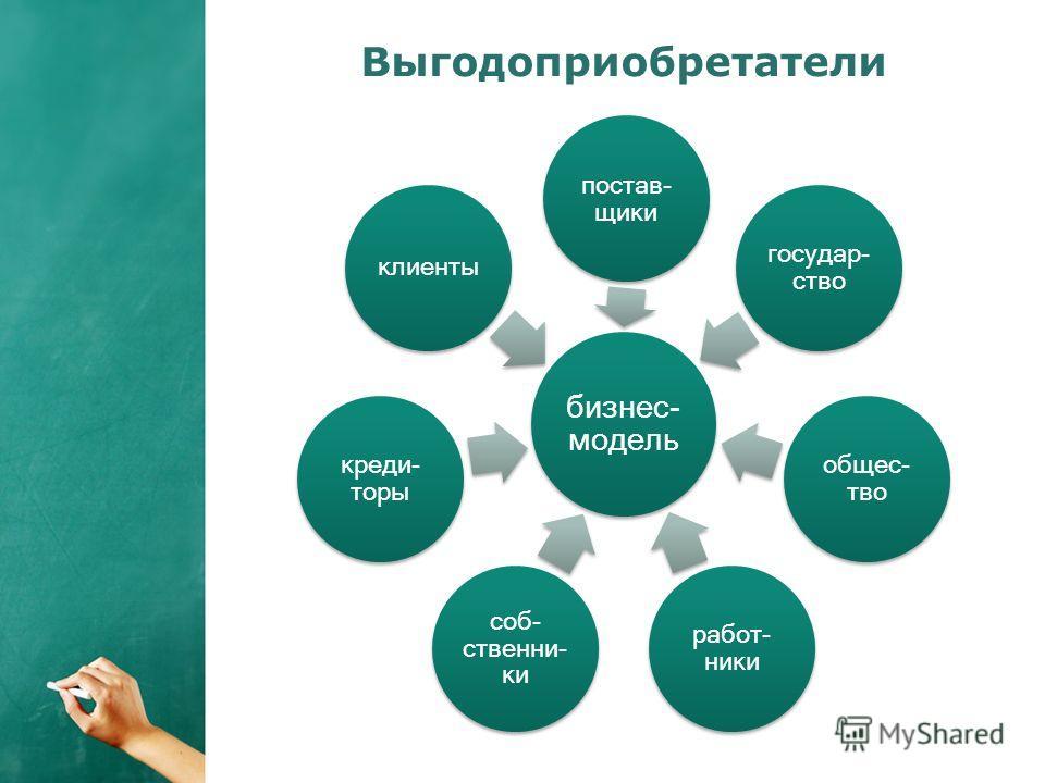 Выгодоприобретатели бизнес- модель поставщики государство общество работ- ники собственники кредиторы клиенты