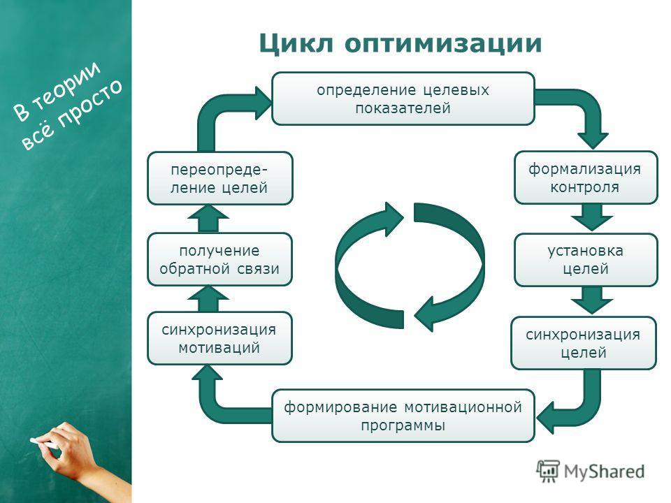 определение целевых показателей формализация контроля установка целей формирование мотивационной программы синхронизация целей синхронизация мотиваций получение обратной связи переопреде- ление целей Цикл оптимизации В теории всё просто