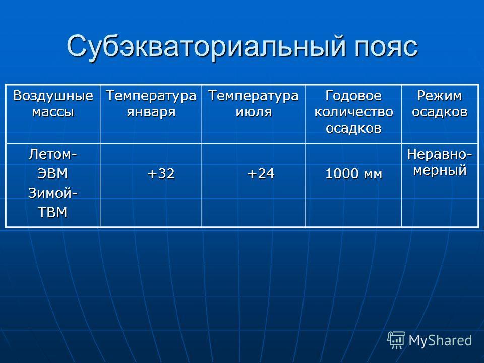 Субэкваториальный пояс Воздушные массы Температура января Температура июля Годовое количество осадков Режим осадков Летом-ЭВМЗимой-ТВМ +32 +32 +24 +24 1000 мм Неравно- мерный