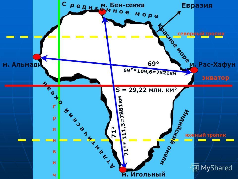 Г р и н в и ч Г р и н в и ч северный тропик экватор южный тропик 71° 69 ° *109,6=7521 км 69° м. Бен-секка м. Игольный м. Альмадим. Рас-Хафун S = 29,22 млн. км² С р е д и з е м н о е м о р е Красное море Индийский океан А т л а н т и ч е с к и й о к е