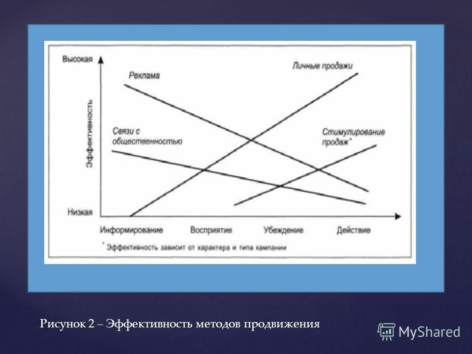 Рисунок 2 – Эффективность методов продвижения