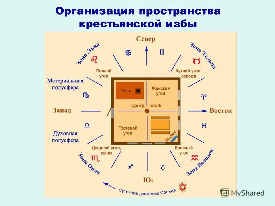 Организация пространства крестьянской избы