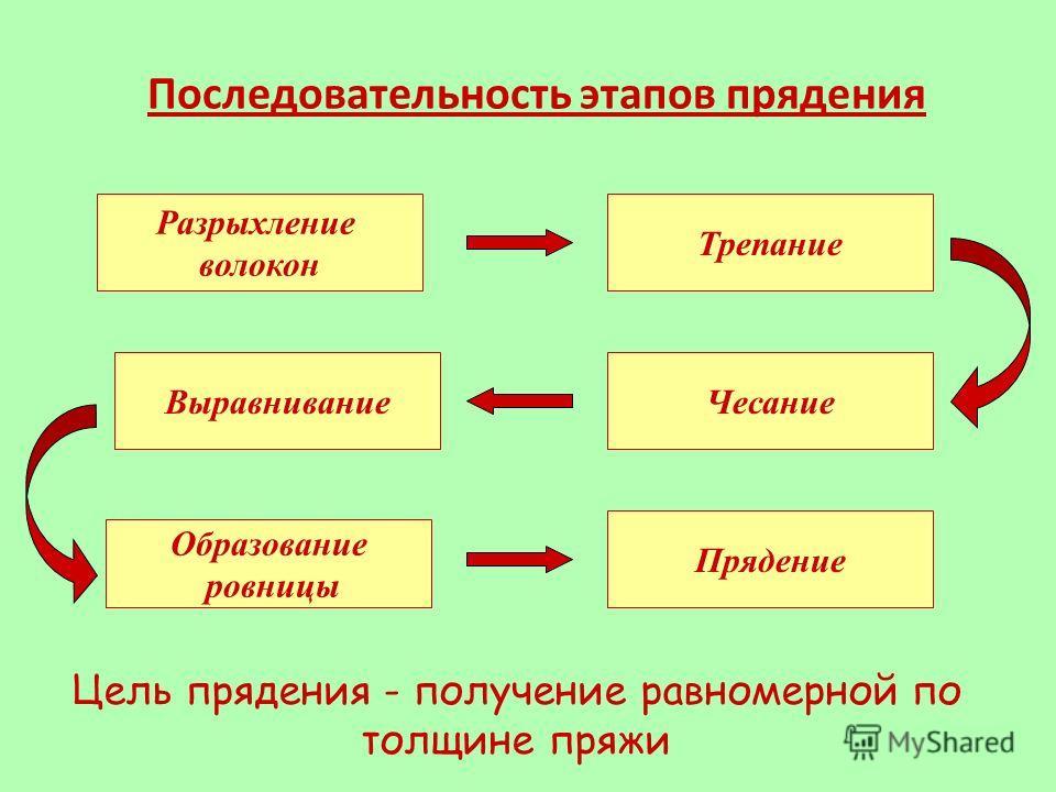 Последовательность этапов прядения Разрыхление волокон Трепание Чесание Выравнивание Прядение Образование ровницы Цель прядения - получение равномерной по толщине пряжи
