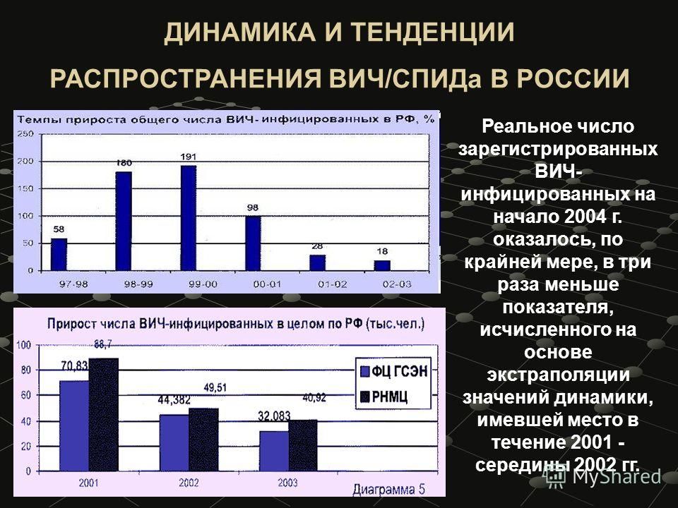 Реальное число зарегистрированных ВИЧ- инфицированных на начало 2004 г. оказалось, по крайней мере, в три раза меньше показателя, исчисленного на основе экстраполяции значений динамики, имевшей место в течение 2001 - середины 2002 гг. ДИНАМИКА И ТЕНД