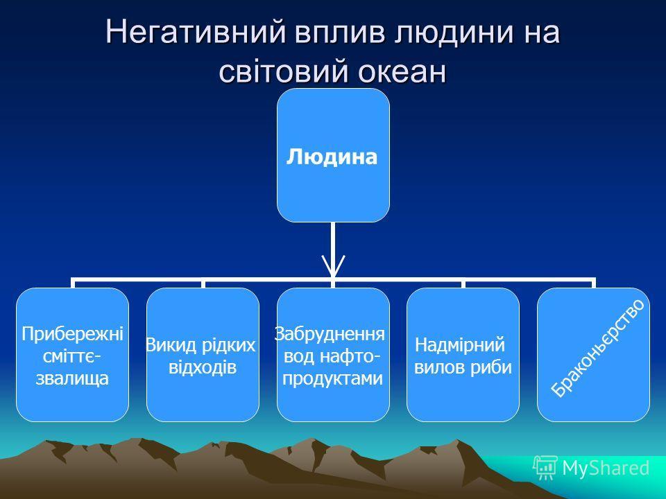 Негативний вплив людини на світовий океан Людина Прибережні сміттє- звалища Викид рідких відходів Забруднення вод нефтепродуктами Надмірний вилов риби Браконьєрство