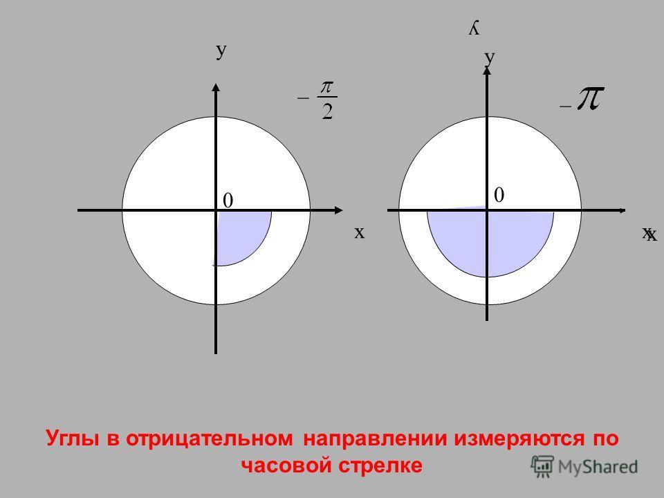 Углы в отрицательном направлении измеряются по часовой стрелке y _ _ y x x x y 0 0