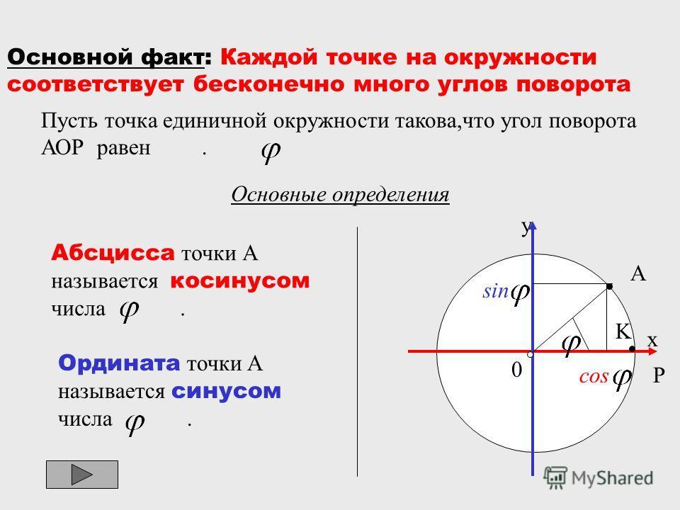 Основной факт: Каждой точке на окружности соответствует бесконечно много углов поворота Пусть точка единичной окружности такова,что угол поворота АОР равен. Основные определения Абсцисса точки А называется косинусом числа. Ордината точки А называется