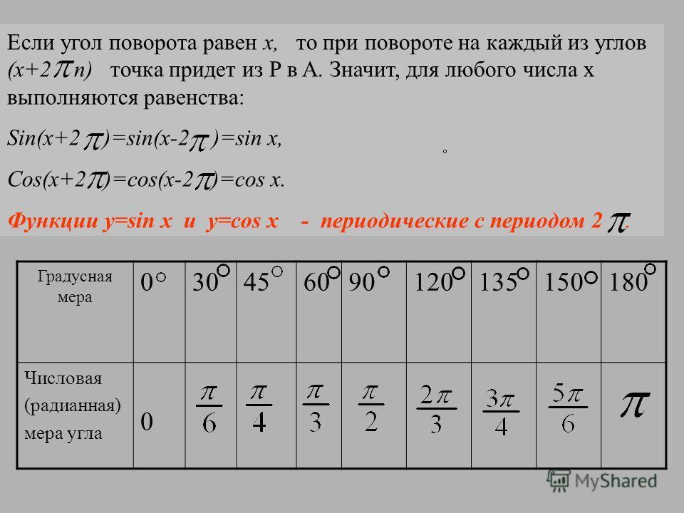 Если угол поворота равен x, то при повороте на каждый из углов (x+2 n) точка придет из P в A. Значит, для любого числа x выполняются равенства: Sin(x+2 )=sin(x-2 )=sin x, Cos(x+2 )=cos(x-2 )=cos x. Функции y=sin x и y=cos x - периодические с периодом