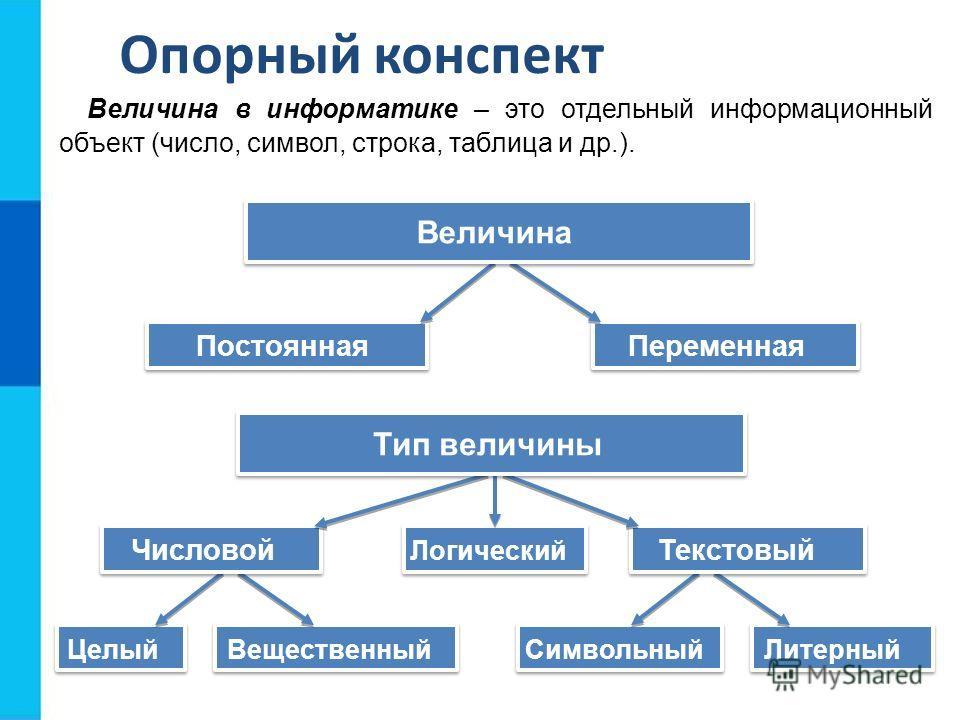 Опорный конспект Величина в информатике – это отдельный информационный объект (число, символ, строка, таблица и др.). Переменная Постоянная Величина Целый Вещественный Символьный Литерный Текстовый Числовой Логический Тип величины