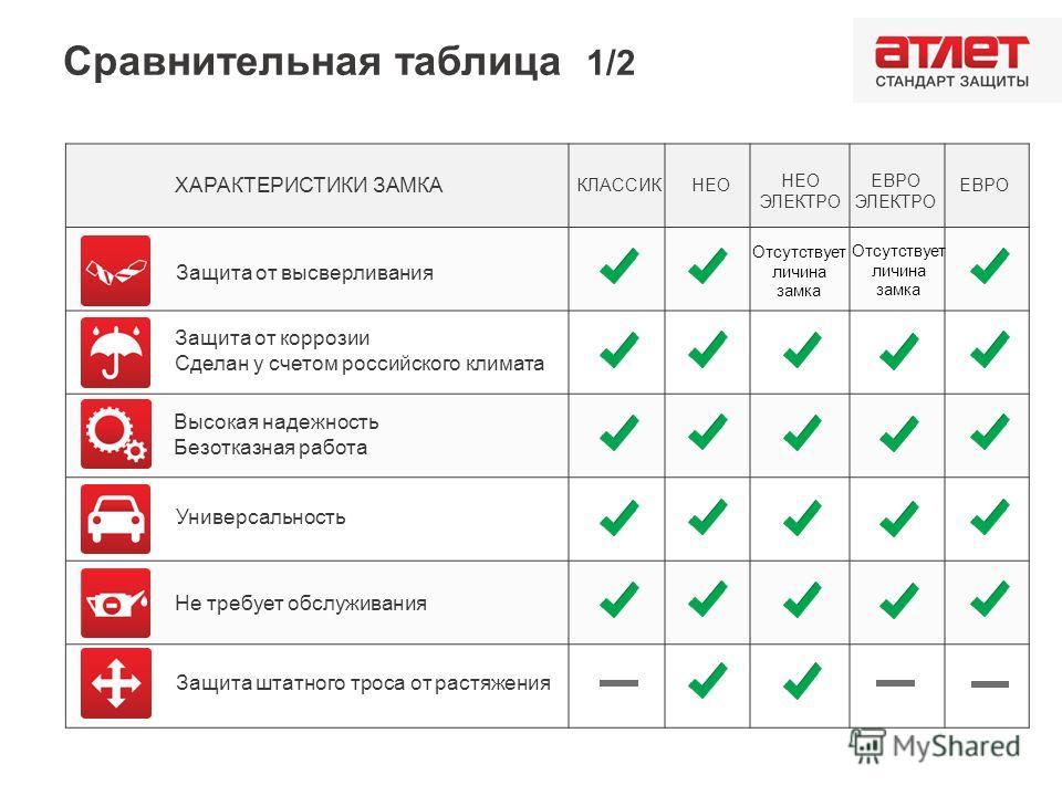 Сравнительная таблица 1/2 ХАРАКТЕРИСТИКИ ЗАМКА Защита от высверливания Защита от коррозии Сделан у счетом российского климата Высокая надежность Безотказная работа Универсальность Не требует обслуживания Защита штатного троса от растяжения КЛАССИК НЕ
