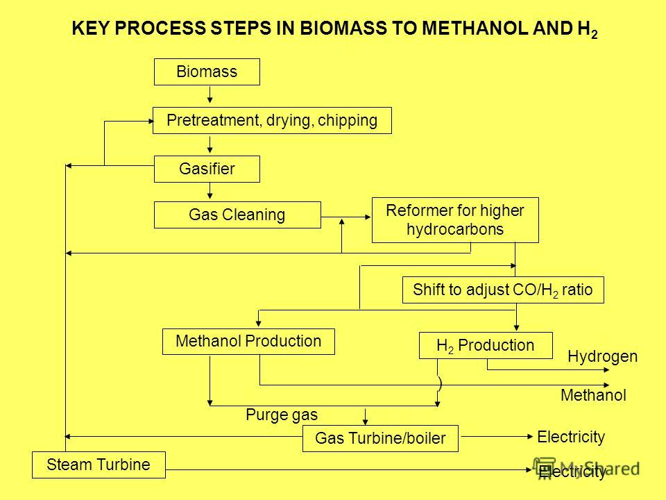 KEY PROCESS STEPS IN BIOMASS TO METHANOL AND H 2 Methanol Biomass Pretreatment, drying, chipping Gasifier Gas Cleaning Reformer for higher hydrocarbons Shift to adjust CO/H 2 ratio Methanol Production H 2 Production Gas Turbine/boiler ) Steam Turbine