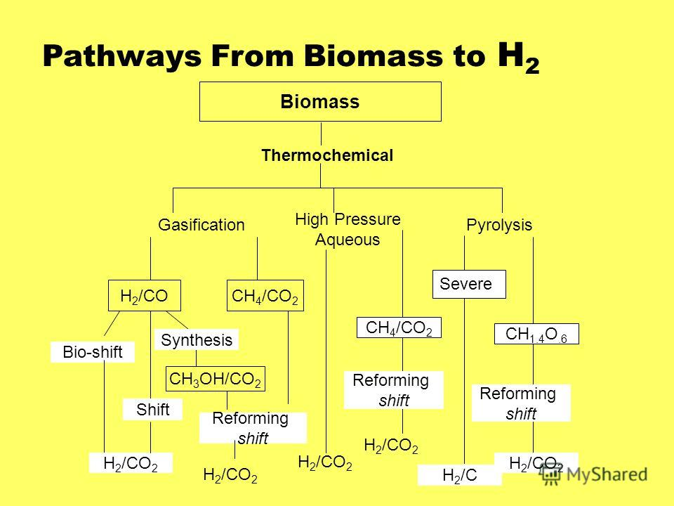 Pathways From Biomass to H 2 Biomass Thermochemical Gasification High Pressure Aqueous Pyrolysis H 2 /COCH 4 /CO 2 CH 3 OH/CO 2 H 2 /CO 2 CH 4 /CO 2 CH 1.4 O.6 H 2 /CO 2 H 2 /C H 2 /CO 2 Bio-shift Shift Synthesis Reforming shift H 2 /CO 2 Reforming s