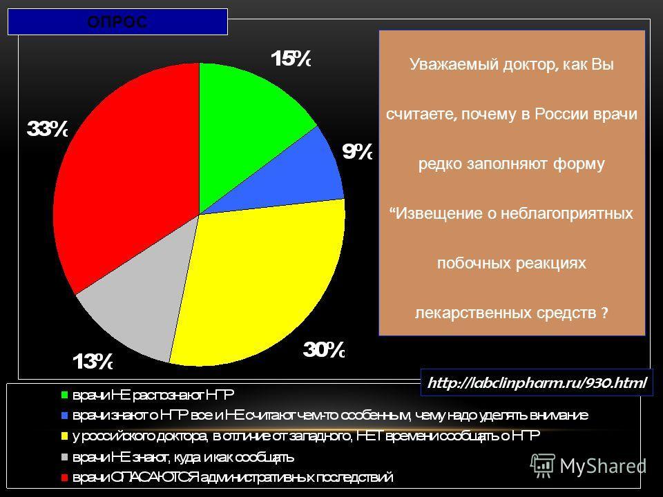Уважаемый доктор, как Вы считаете, почему в России врачи редко заполняют форму Извещение о неблагоприятных побочных реакциях лекарственных средств ? http://labclinpharm.ru/930. html ОПРОС