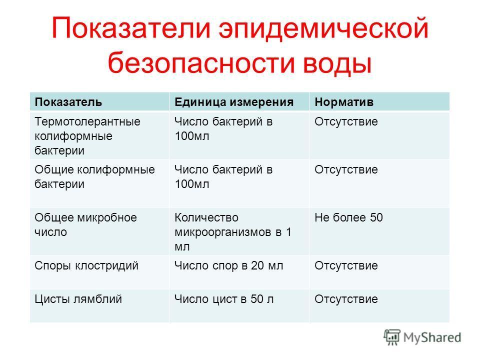 Показатели эпидемической безопасности воды Показатель Единица измерения Норматив Термотолерантные колиформные бактерии Число бактерий в 100 мл Отсутствие Общие колиформные бактерии Число бактерий в 100 мл Отсутствие Общее микробное число Количество м