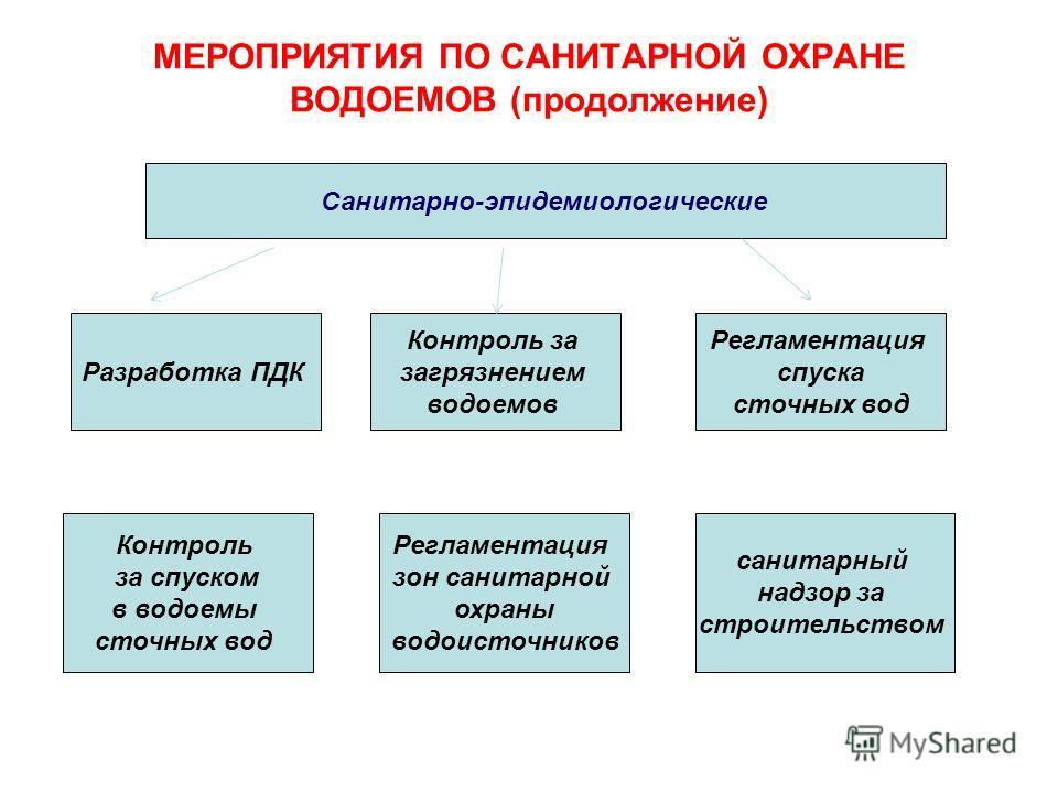 МЕРОПРИЯТИЯ ПО САНИТАРНОЙ ОХРАНЕ ВОДОЕМОВ (продолжение) Санитарно-эпидемиологические Разработка ПДК Контроль за загрязнением водоемов Регламентация спуска сточных вод Контроль за спуском в водоемы сточных вод Регламентация зон санитарной охраны водои