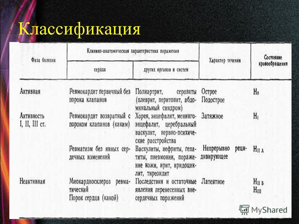 Классификация проф., д.мед.н. Ледощук Б.А.7