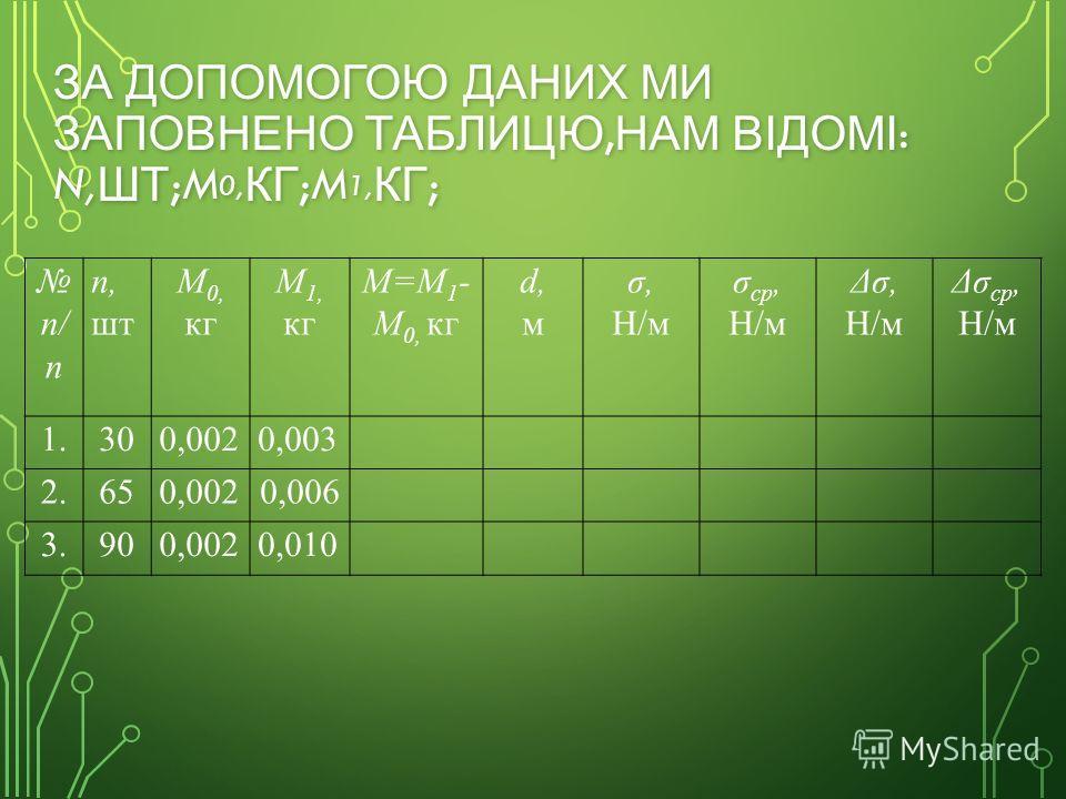 ЗА ДОПОМОГОЮ ДАНИХ МИ ЗАПОВНЕНО ТАБЛИЦЮ, НАМ ВІДОМІ : N, ШТ ;M 0, КГ ;M 1, КГ ; п/ п n, шт M 0, кг M 1, кг M=M 1 - M 0, кг d,мd,м σ, Н/м σ ср, Н/м Δσ, Н/м Δσ ср, Н/м 1.300,0020,003 2.650,0020,006 3.900,0020,010