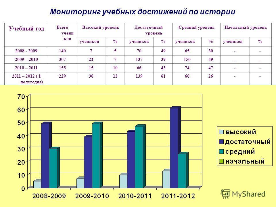 Мониторинг учебных достижений по истории Учебный год Всего учеников Высокий уровень Достаточный уровень Средний уровень Начальный уровень учеников% % % % 2008 - 20091407570496530-- 2009 – 20103072271373915049-- 2010 – 2011155151066437447-- 2011 – 201