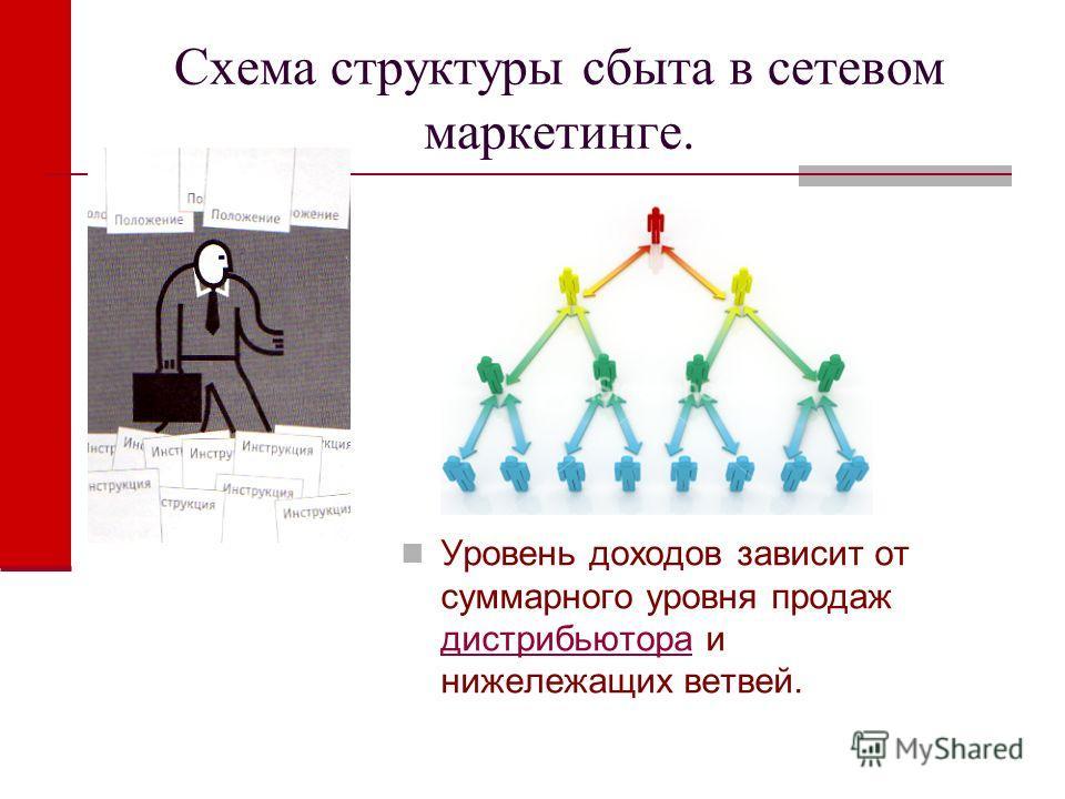 Схема структуры сбыта в сетевом маркетинге. Уровень доходов зависит от суммарного уровня продаж дистрибьютора и нижележащих ветвей. дистрибьютора