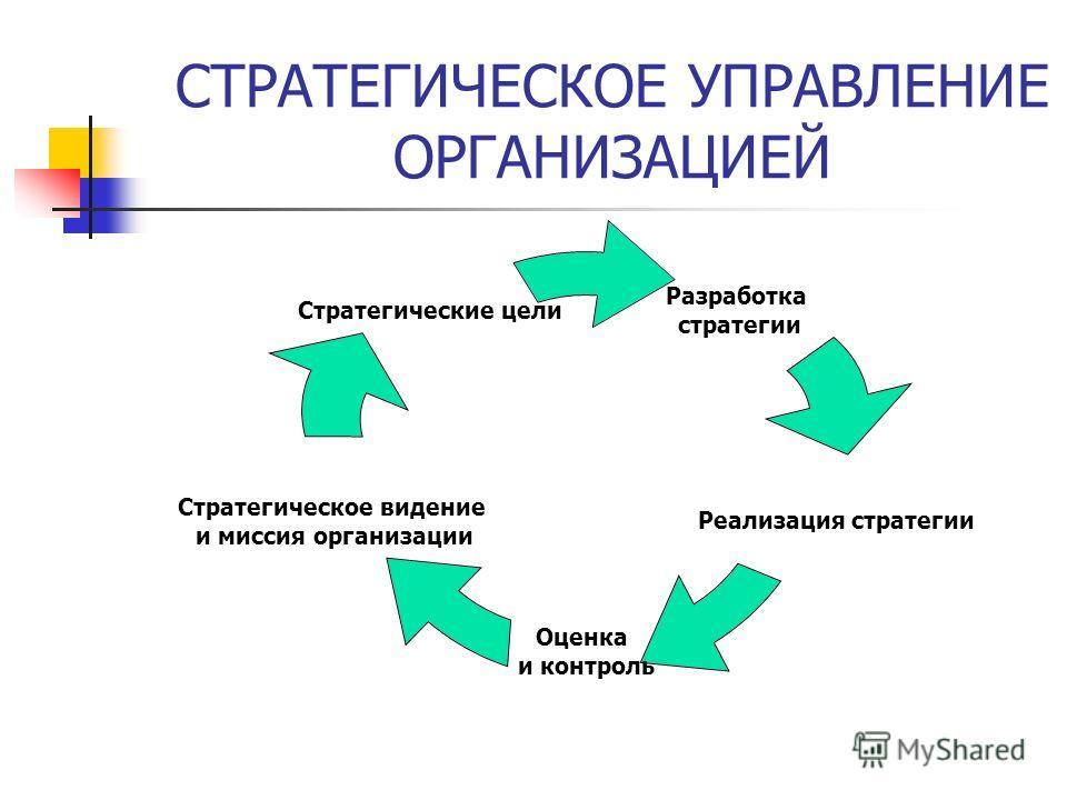 СТРАТЕГИЧЕСКОЕ УПРАВЛЕНИЕ ОРГАНИЗАЦИЕЙ Разработка стратегии Реализация стратегии Оценка и контроль Стратегическое видение и миссия организации Стратегические цели
