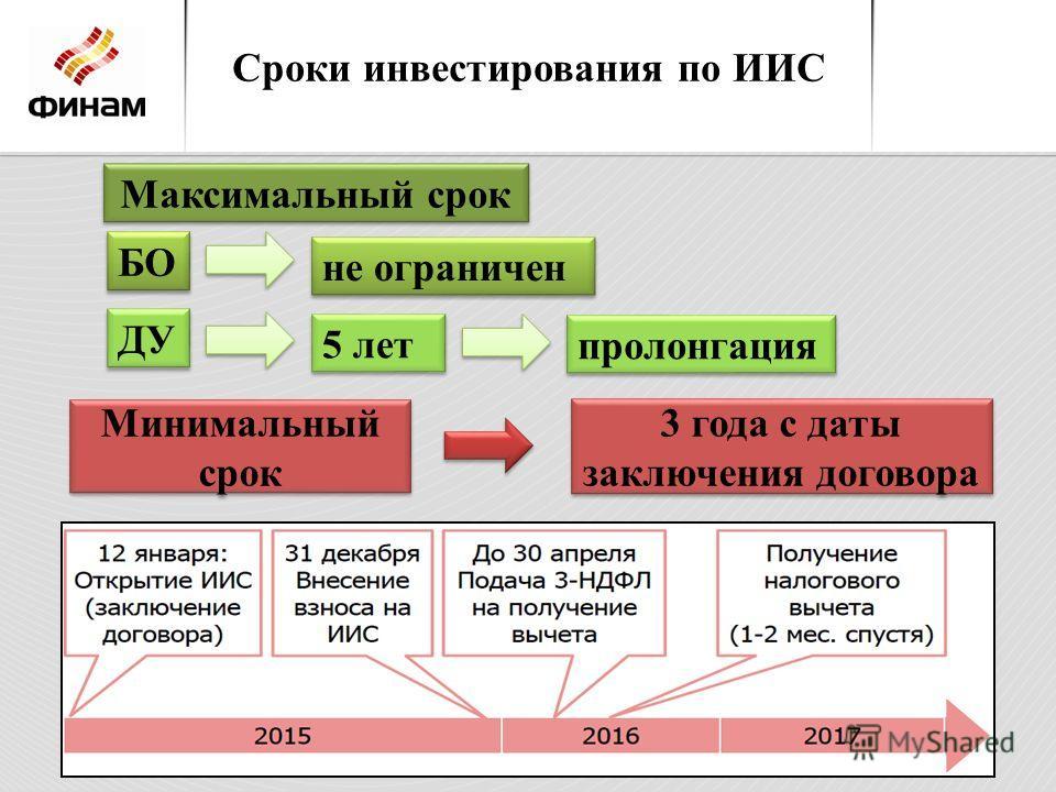 Сроки инвестирования по ИИС Максимальный срок БО не ограничен ДУ 5 лет пролонгация Минимальный срок 3 года с даты заключения договора
