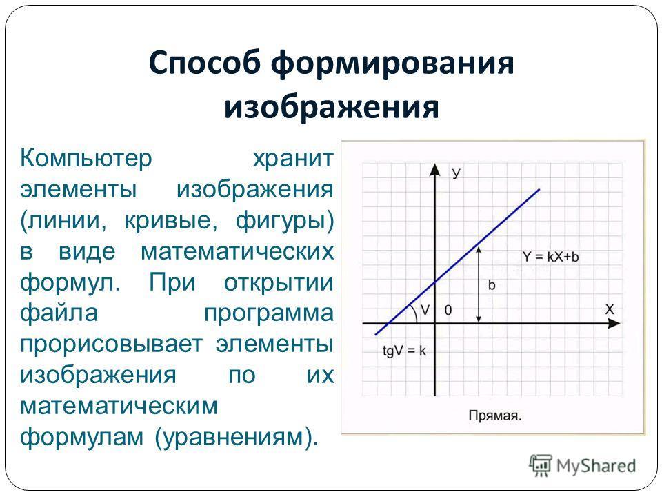 Способ формирования изображения Компьютер хранит элементы изображения (линии, кривые, фигуры) в виде математических формул. При открытии файла программа прорисовывает элементы изображения по их математическим формулам (уравнениям).