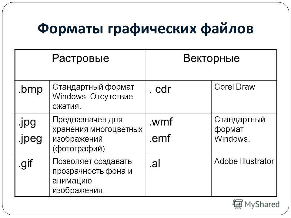 Форматы графических файлов Растровые Векторные.bmp Стандартный формат Windows. Отсутствие сжатия.. cdr Corel Draw.jpg.jpeg Предназначен для хранения многоцветных изображений (фотографий)..wmf.emf Стандартный формат Windows..gif Позволяет создавать пр