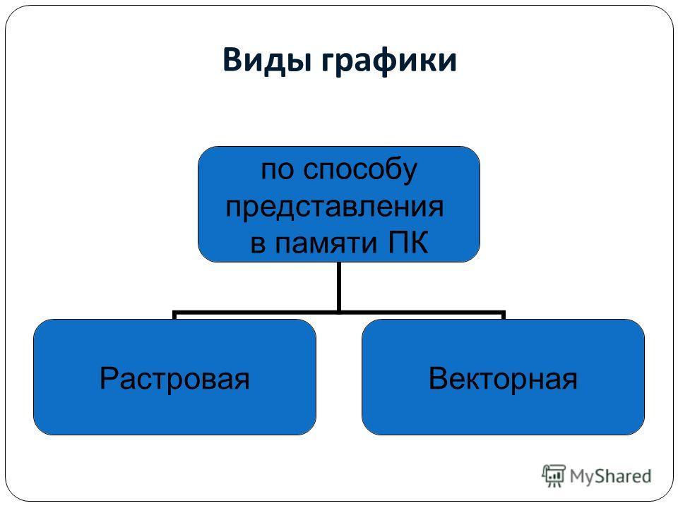 Виды графики по способу представления в памяти ПК Растровая Векторная