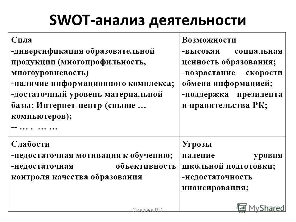 SWOT-анализ деятельности Сила - диверсификация образовательной продукции (многопрофильность, многоуровневость) - наличие информационного комплекса; - достаточный уровень материальной базы; Интернет-центр (свыше … компьютеров); - - …. … … Возможности
