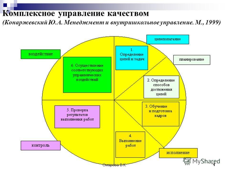 71 Комплексное управление качеством (Конаржевский Ю.А. Менеджмент и внутришкольное управление. М., 1999) Омарова В.К.