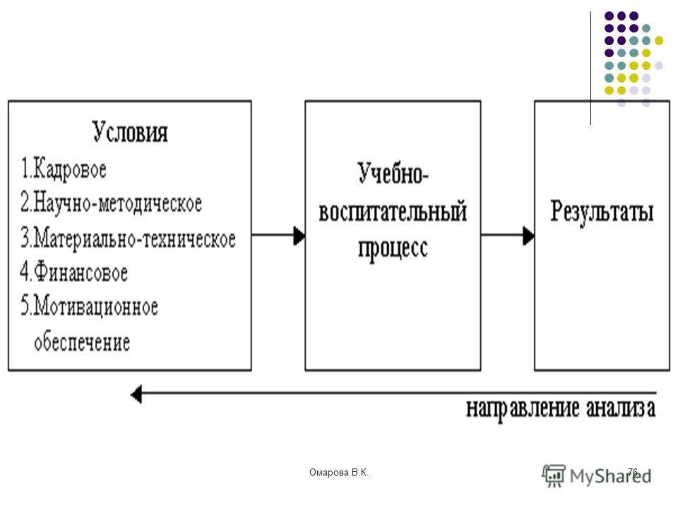 76Омарова В.К.