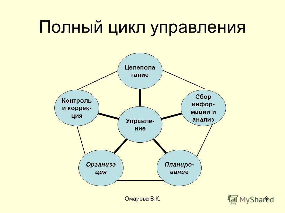 8 Полный цикл управления Омарова В.К.