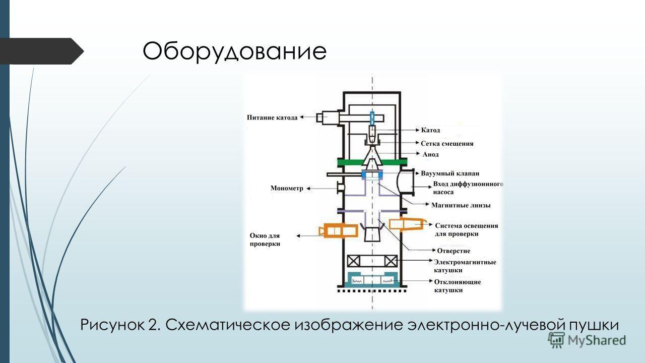 Оборудование Рисунок 2. Схематическое изображение электронно-лучевой пушки
