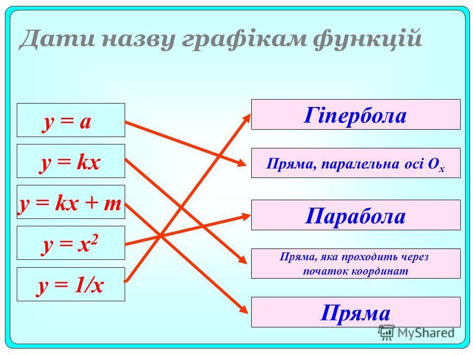 у = а y = kx y = kx + m y = x 2 y = 1/x Пряма, параллельна осі О х Парабола Гіпербола Пряма, яка проходить через початок координат Пряма Дати назву графікам функцій