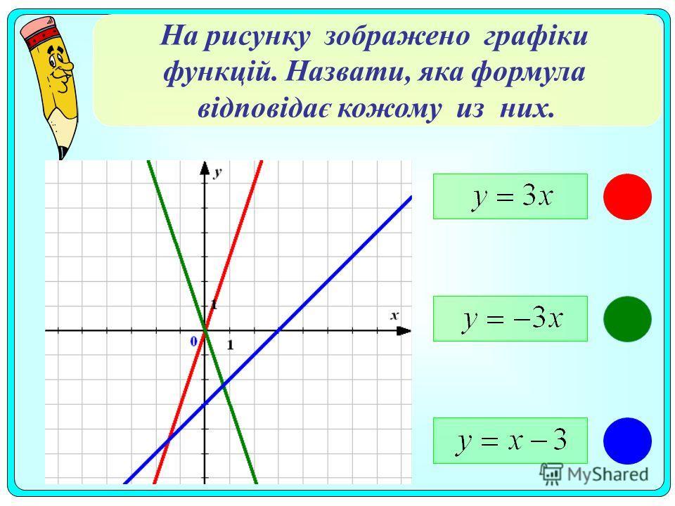 На рисунку изображено графіки функцій. Назвати, яка формула відповідає каждому из них.