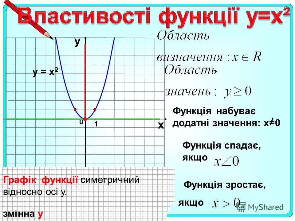 1 0 х у у = х 2 Функція набуває додатні значения: х=0 Функція спадає, якщо Область визначения функції Область визначения функції– х значения, які може набувати змінна х Область значень функції Область значень функції – значения, які може набувати у з