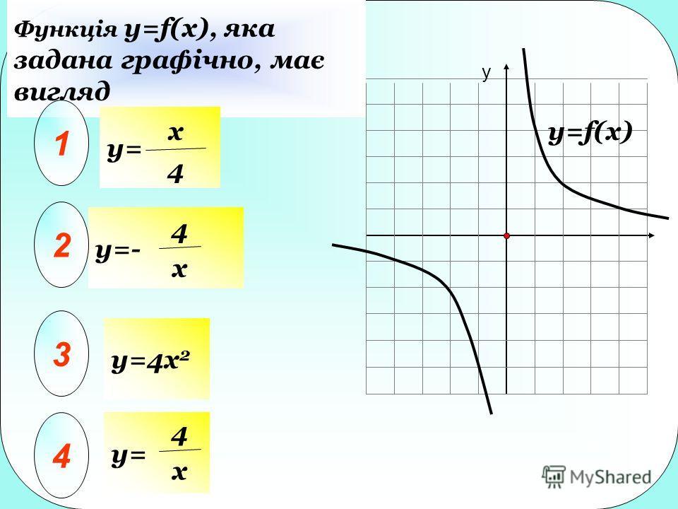 у y=f(x) Функція y=f(x), яка задана графічно, має вигляд y=- y= 1 2 3 4 x 4 4 x y=4x 2 y= 4 x
